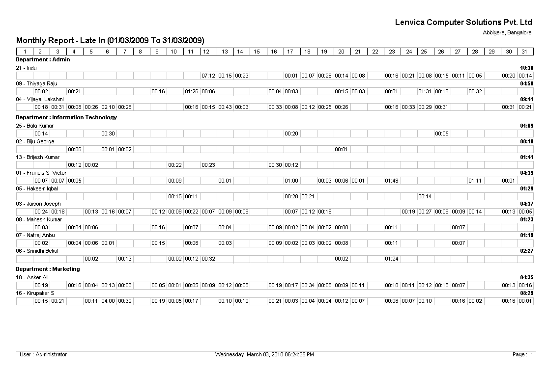 Report On Monthly Late In  Monthly Summary Report Template